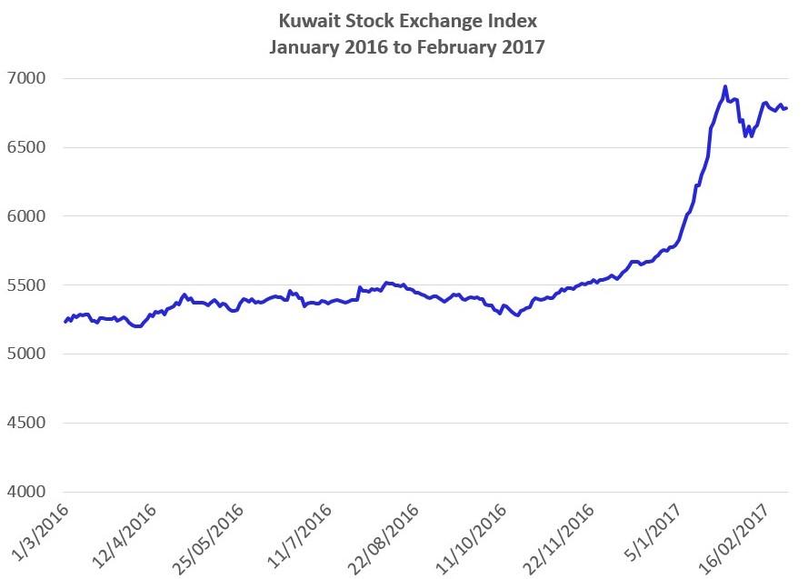 Source: Boursa Kuwait